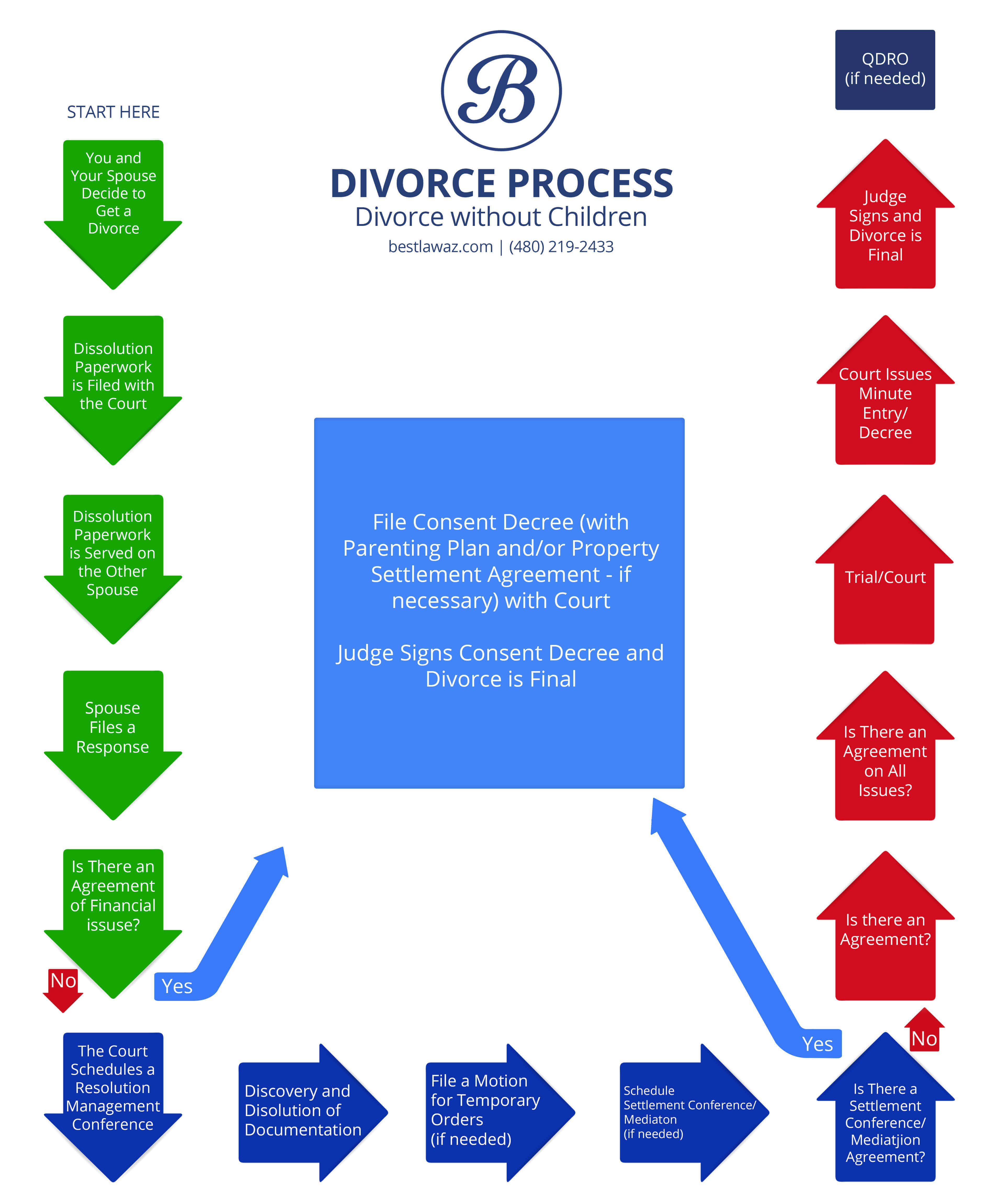 Divorce lawyers and attorneys in phoenix and scottsdale az click here to view the divorce process infographic solutioingenieria Gallery