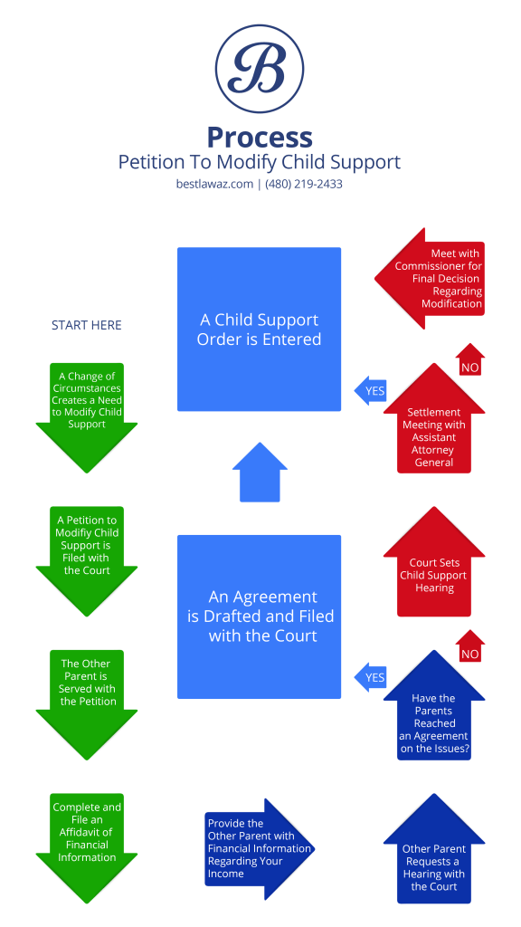 mod-child-support-process