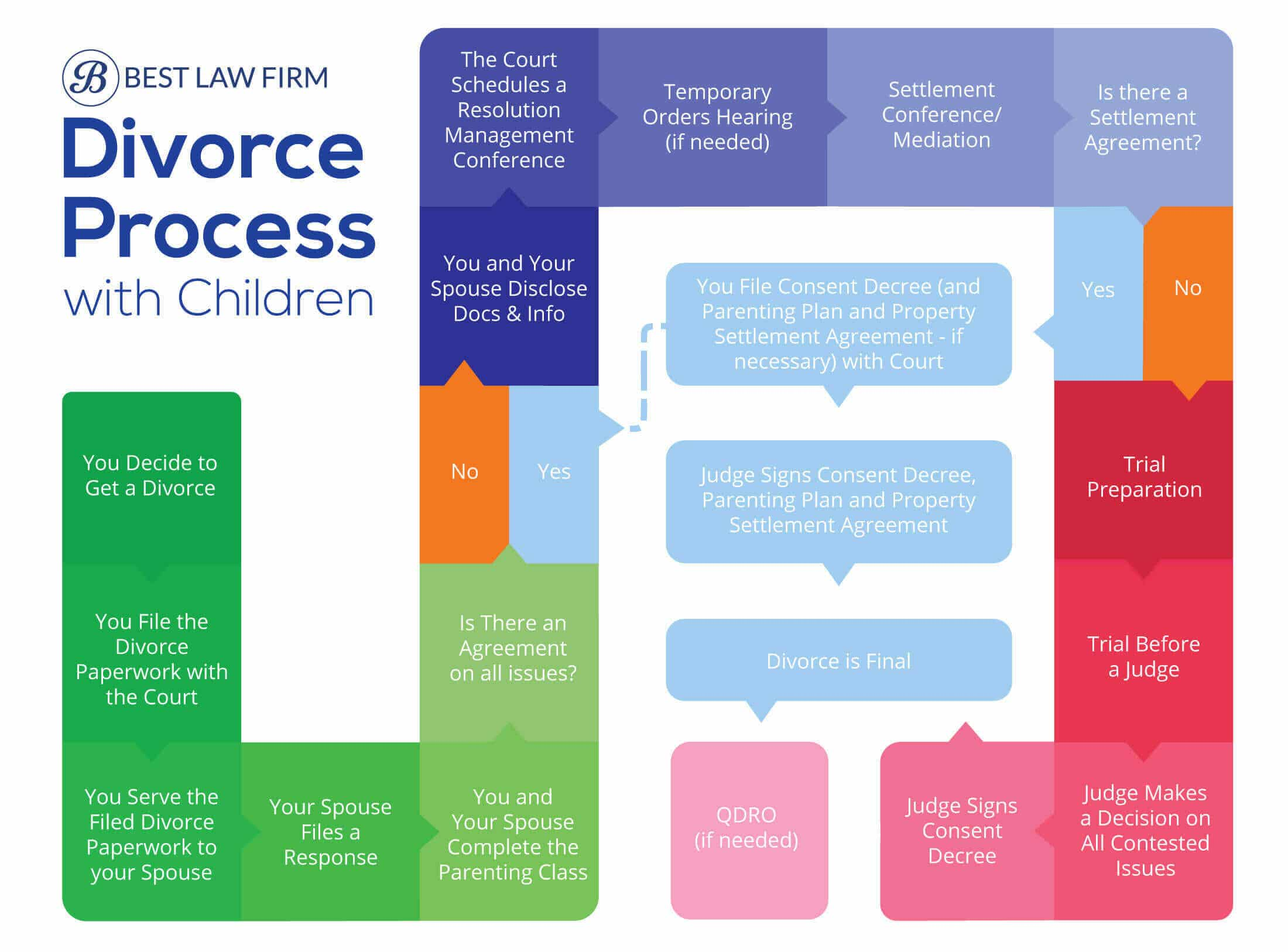 Divorce-Process-Infographic